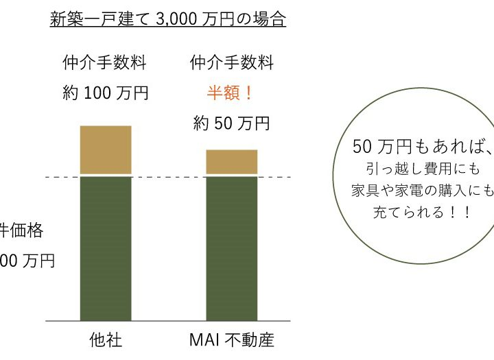MAI 不動産は、新築一戸建ての仲介手数料が 50% OFFなんですか?